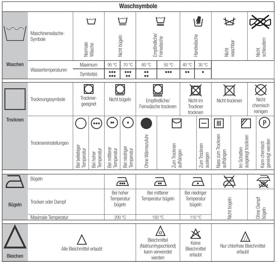 Waschsymbole auf wwwwaschtrocknerratgeberde ~ Waschmaschine Symbole Bedeutung